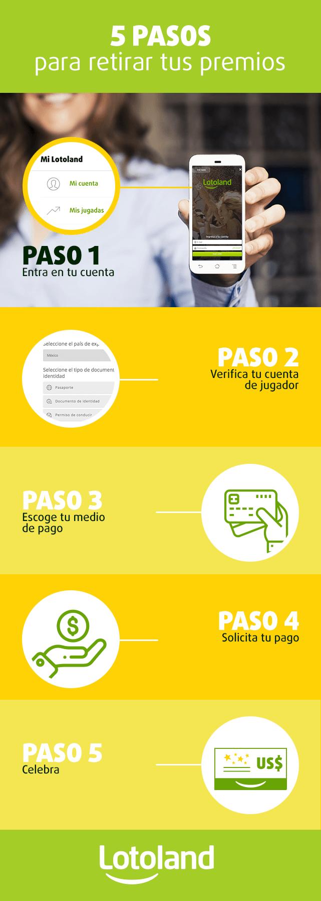 Infografía sobre cómo funcionan los pagos de lotería en Lotoland