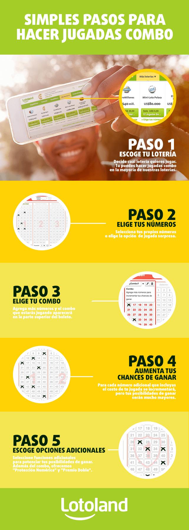 Infografía sobre las jugadas múltiples de lotería en Lotoland