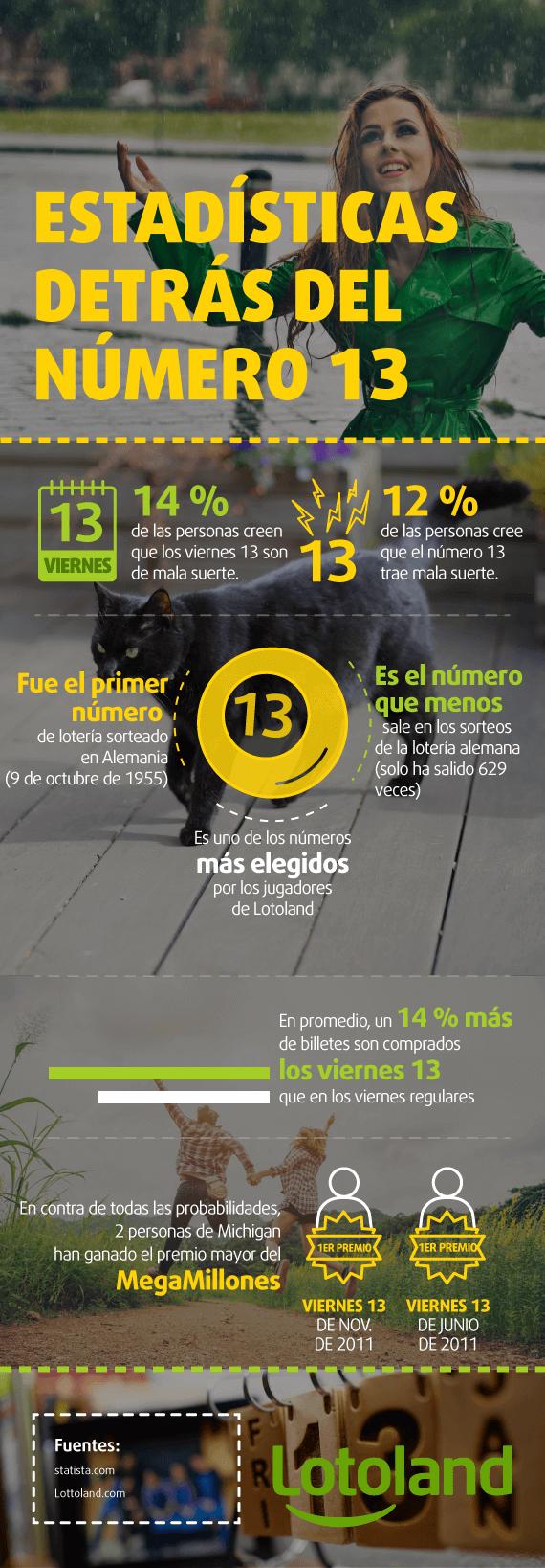 infografía sobre las estadísticas detrás del número 13