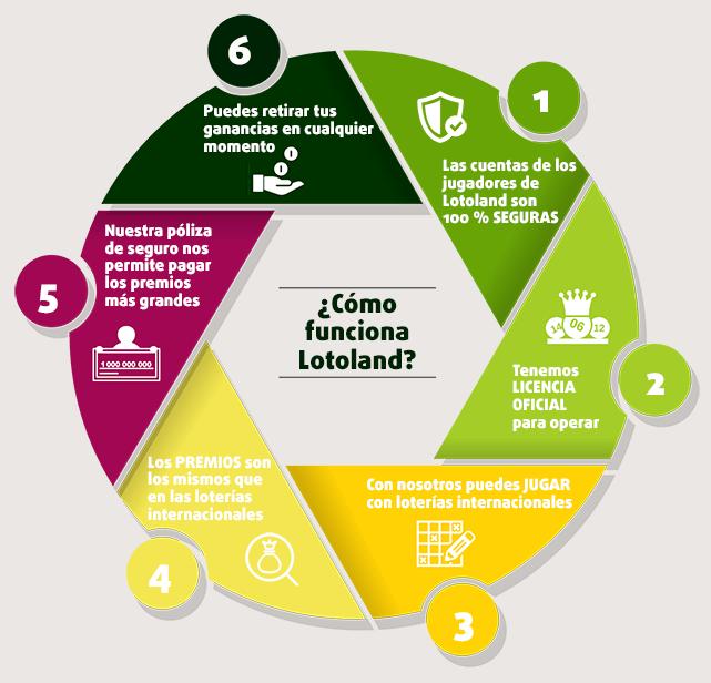 Infografía  con modelo de negocio de Lotoland