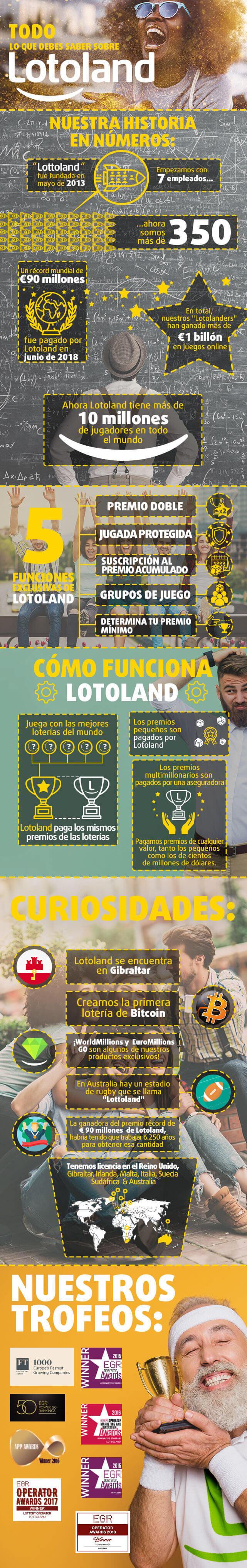 Infografía sobre la historia de Lotoland y sus premios