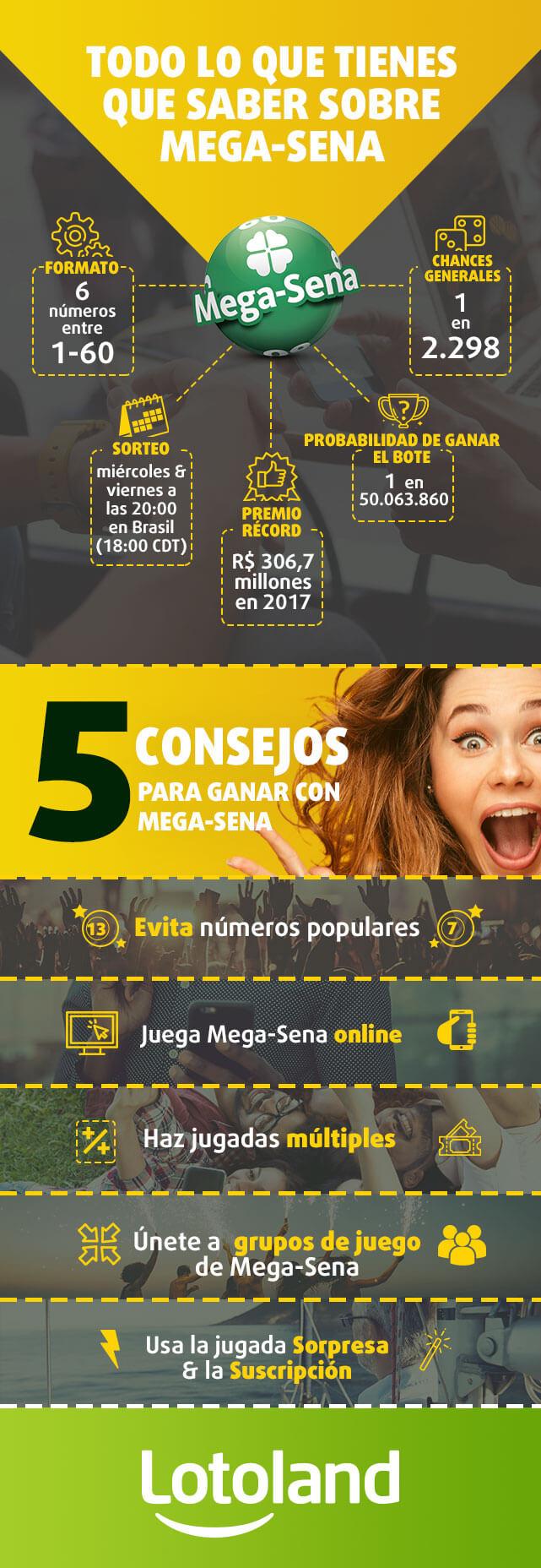 Infografía sobre Mega-Sena y consejos para ganar