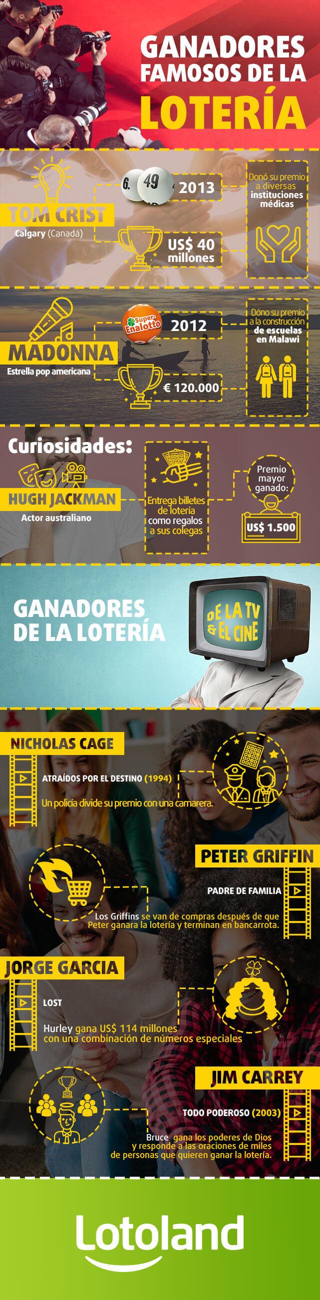 Infografía sobre famosos ganadores de lotería