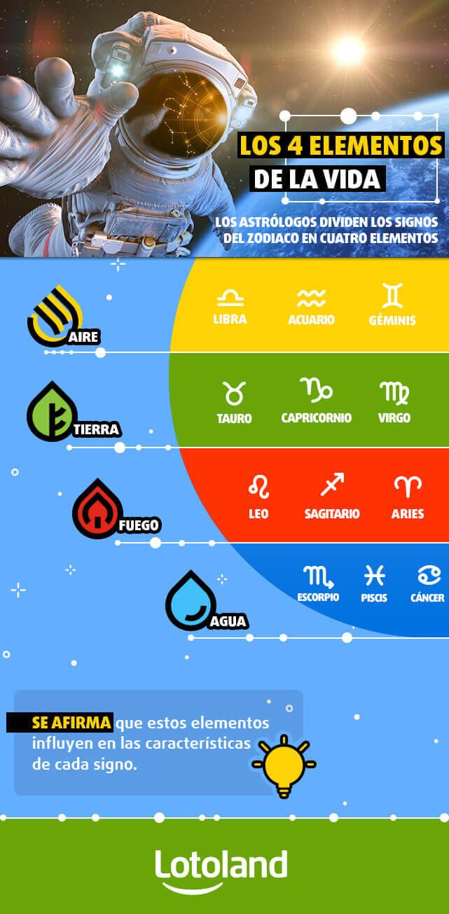 Infografía sobre Horóscopo de la lotería - Los 4 elementos