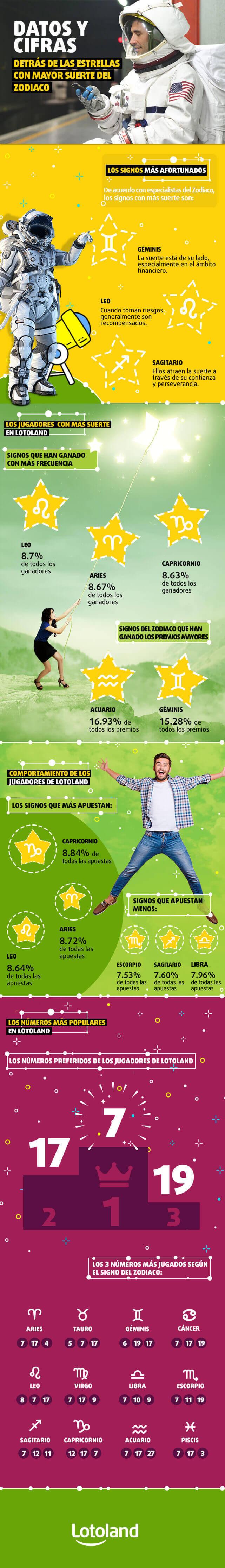 Infografía sobre Horóscopo de la lotería - Datos y cifras