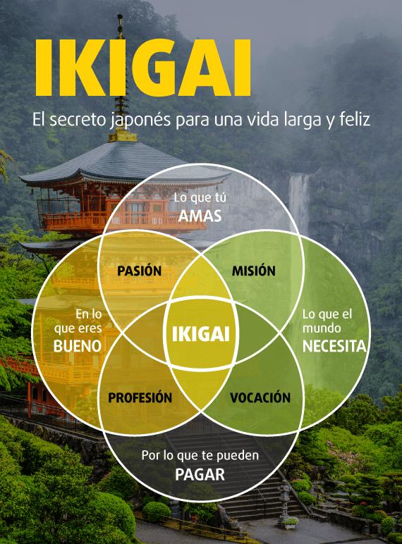 Infografía sobre qué es el Ikigai y los elementos que lo conforman