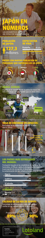 Infografía acerca de las estadísticas que hay detrás del estilo  de vida japonés
