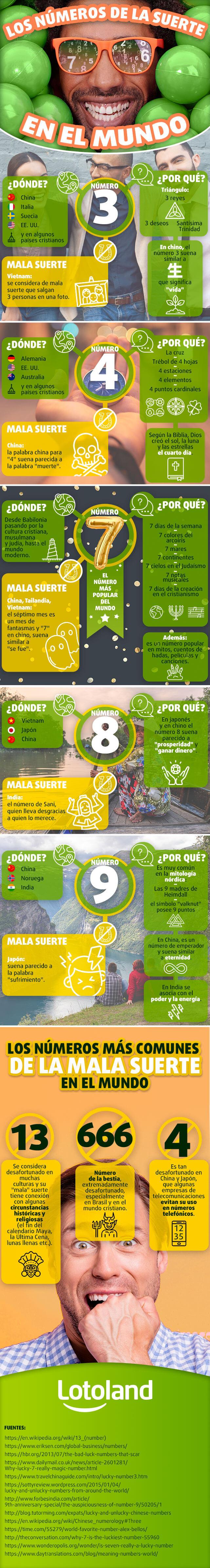 Infografía sobre los números de la suerte y  de la  mala fortuna en el mundo